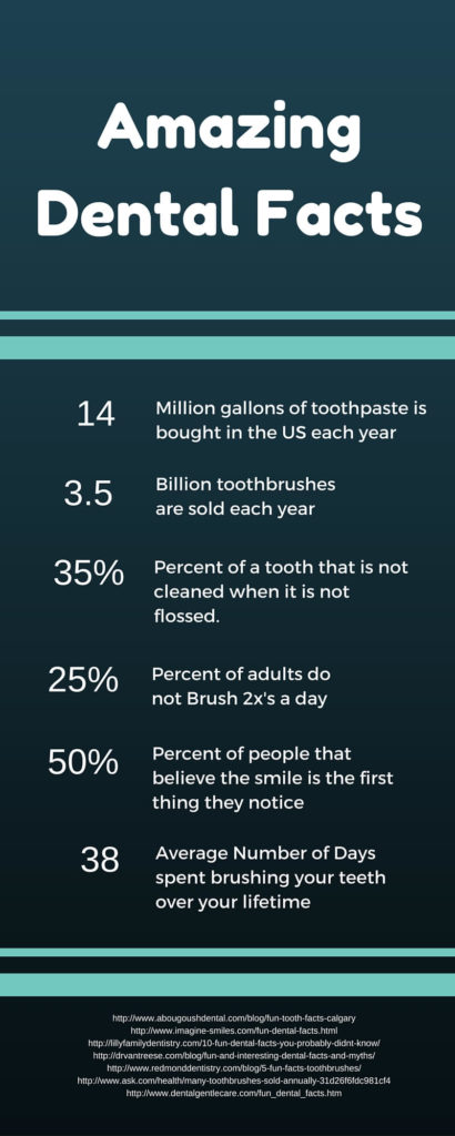 idaho falls Dental Infographic